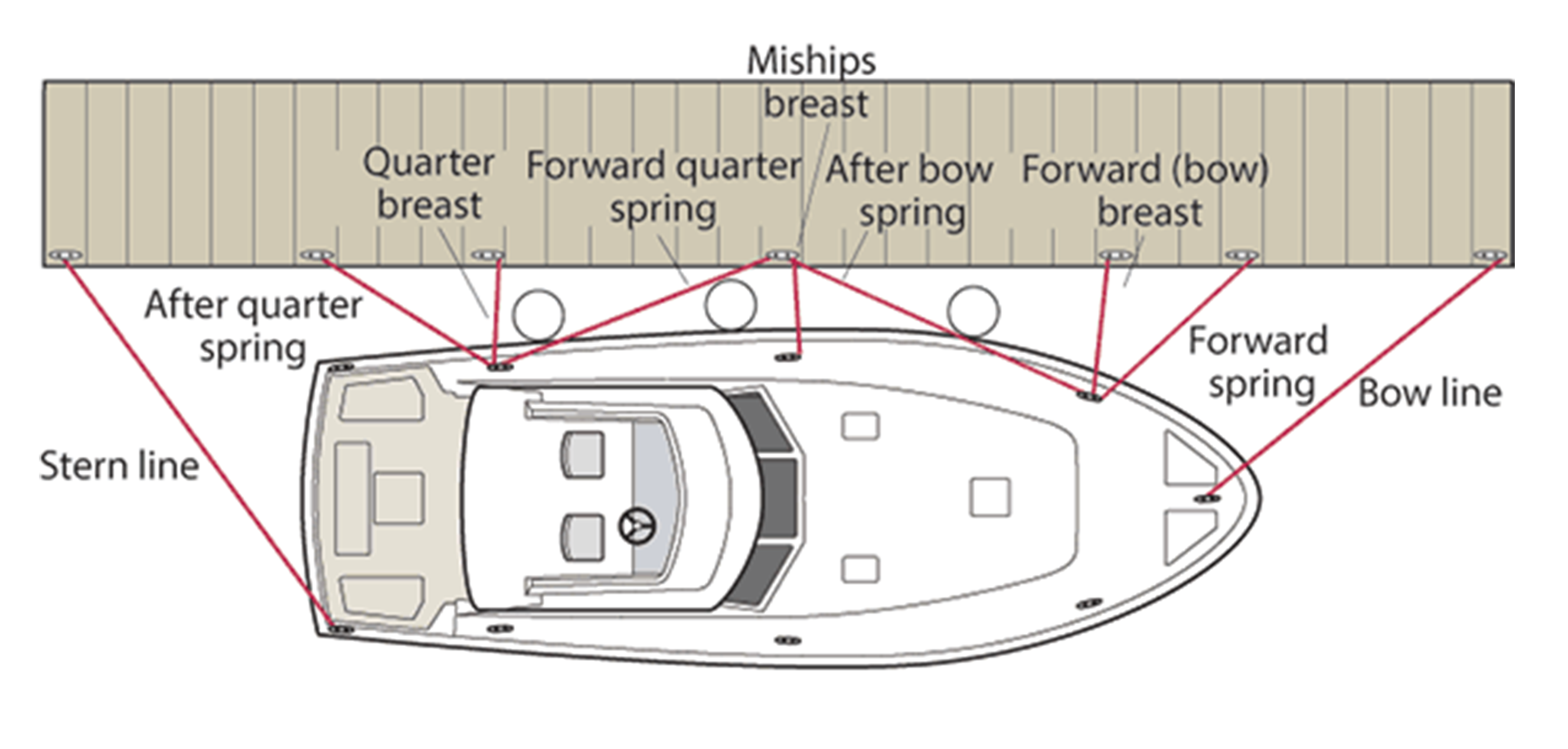 Common Sense Docking | Boating Lifestyle News